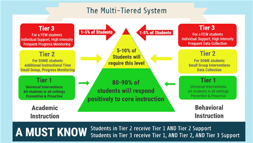 MTSS_Diagram