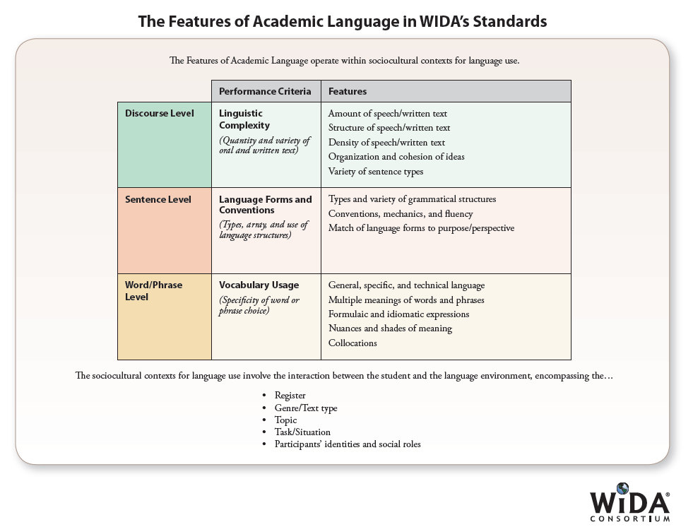 esol english for speakers of other languages  wida eld