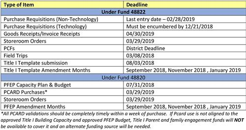 federal programs title i fiscal information