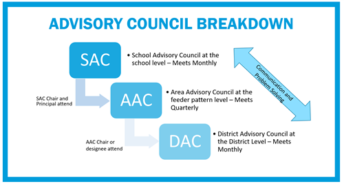 Advisory Council Breakdown Image