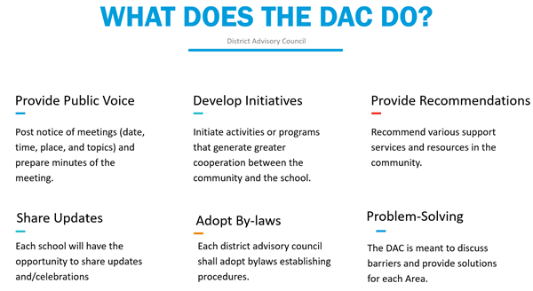 What does the DAC do? Image