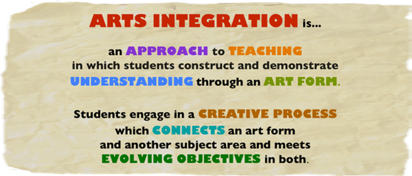 Visual And Performing Arts Arts Integration - Dcps lesson plan template